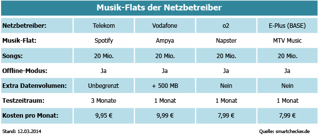 Tarife Mit Musik Flats Alle Angebote Im Vergleich Smartchecker